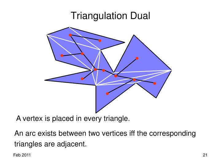 Triangulation Dual