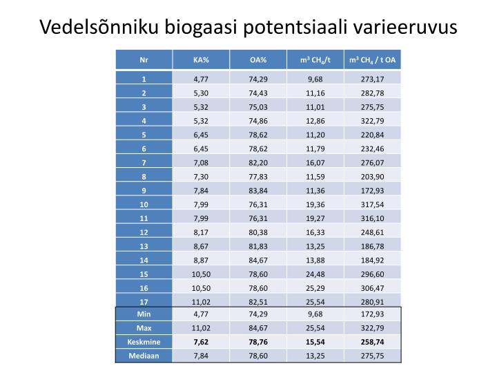 Vedelsõnniku biogaasi potentsiaali varieeruvus