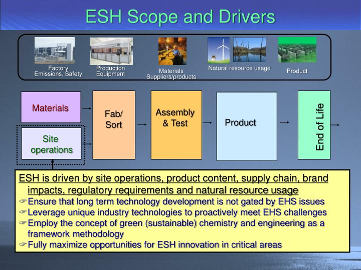 ESH Scope and Drivers