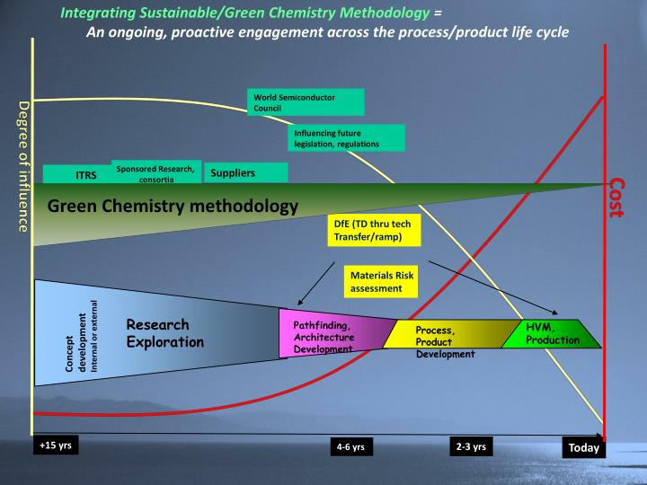 Integrating Sustainable/Green Chemistry Methodology