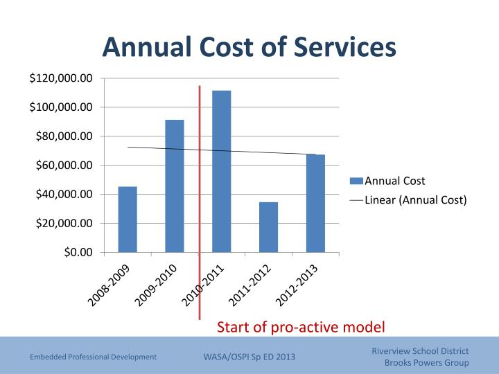 Annual Cost of Services