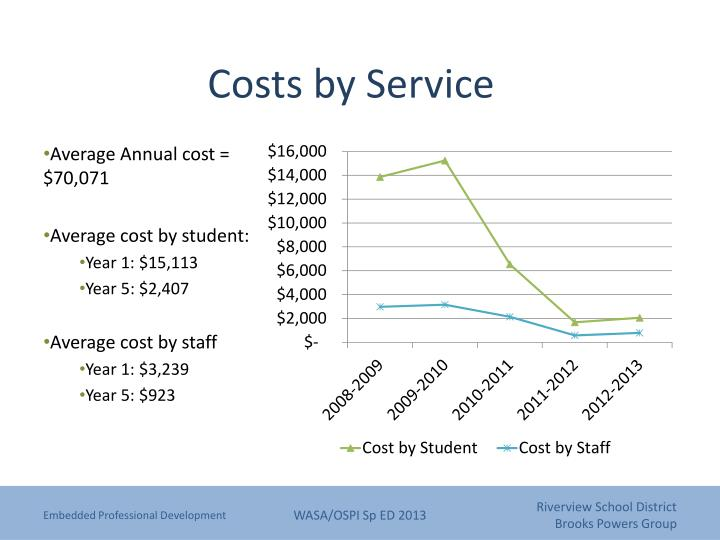 Costs by Service