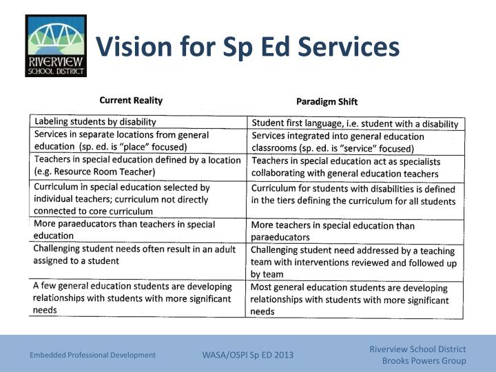 Vision for Sp Ed Services