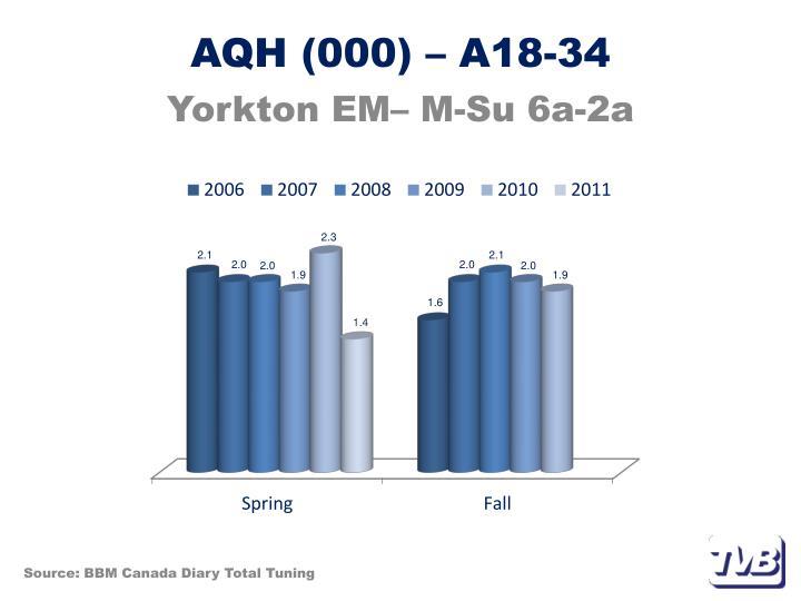 AQH (000) – A18-34