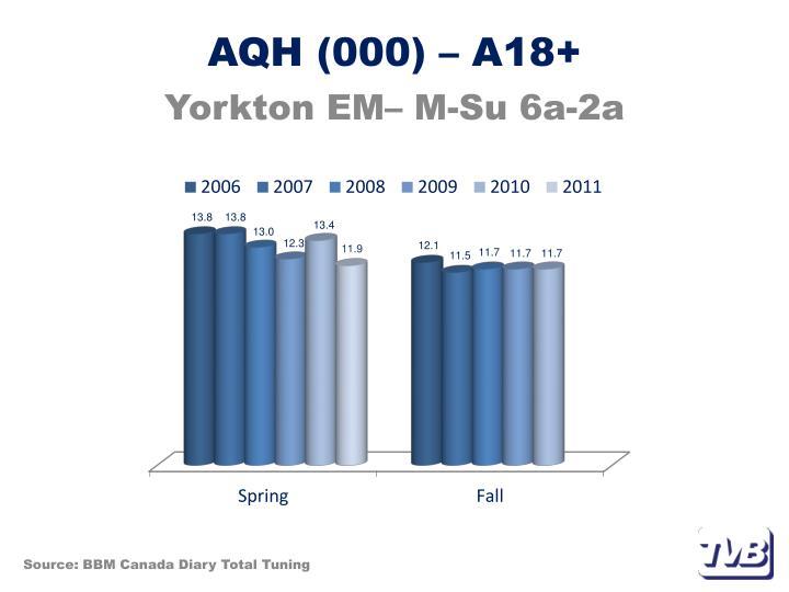 AQH (000) – A18+