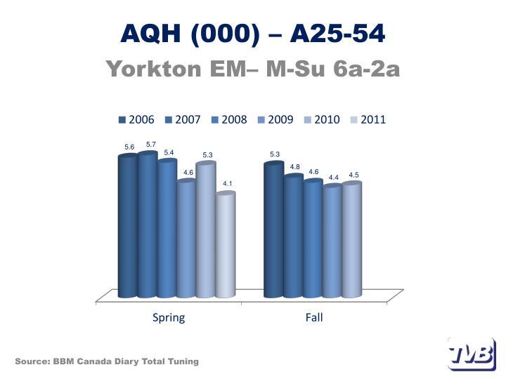 AQH (000) – A25-54