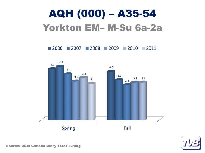 AQH (000) – A35-54
