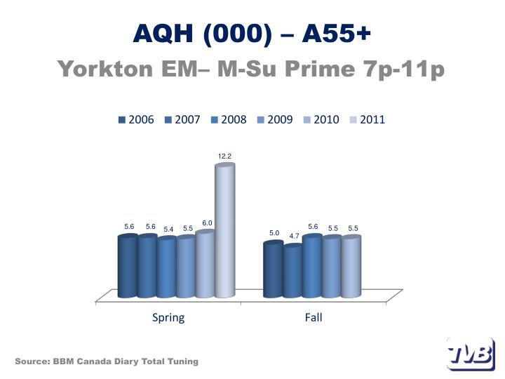 AQH (000) – A55+