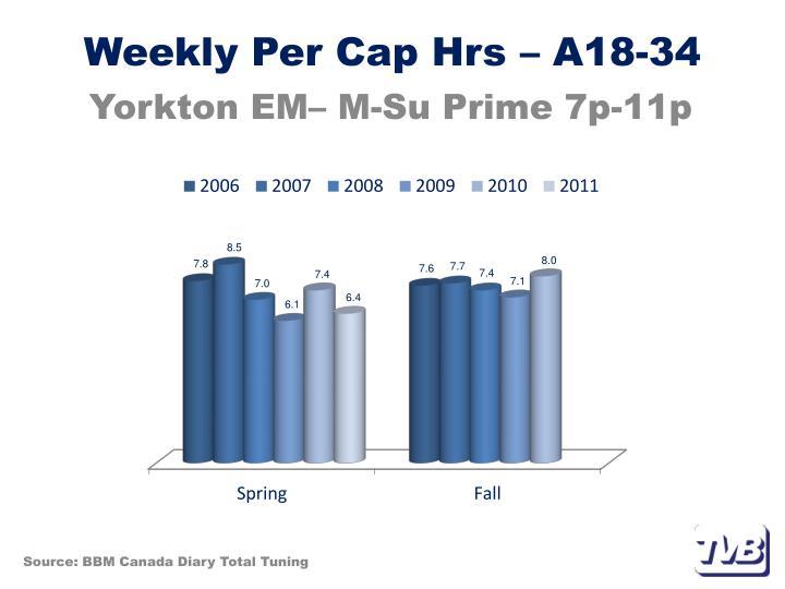 Weekly Per Cap Hrs – A18-34