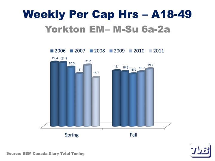 Weekly Per Cap Hrs – A18-49