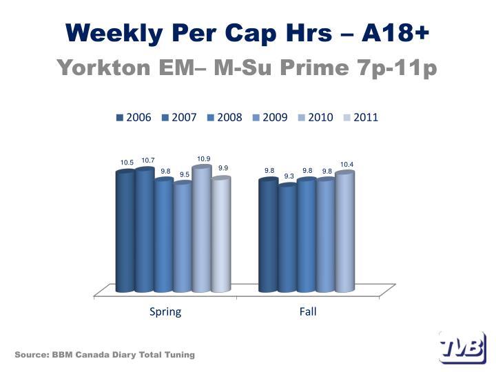 Weekly Per Cap Hrs – A18+