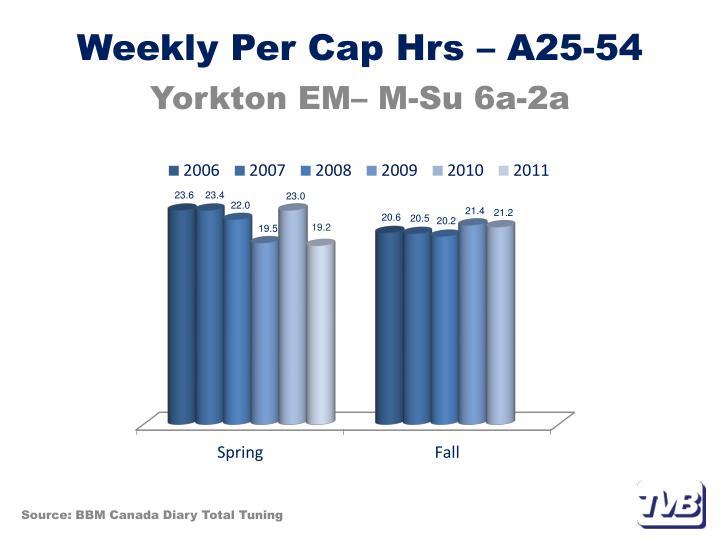 Weekly Per Cap Hrs – A25-54