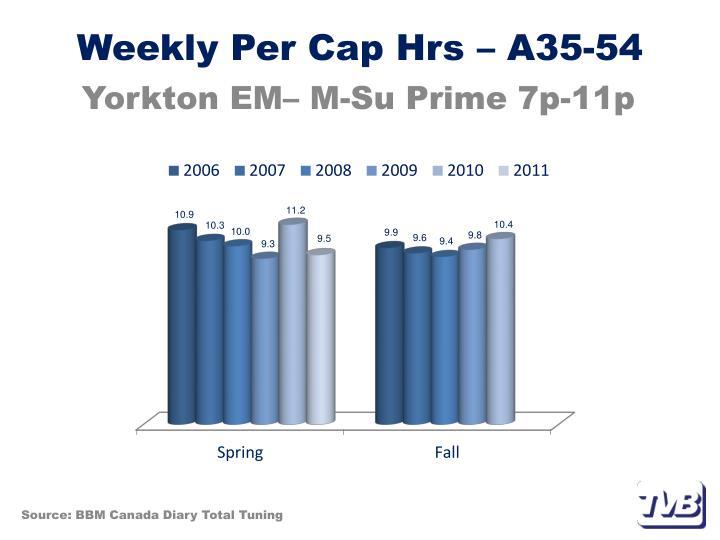 Weekly Per Cap Hrs – A35-54