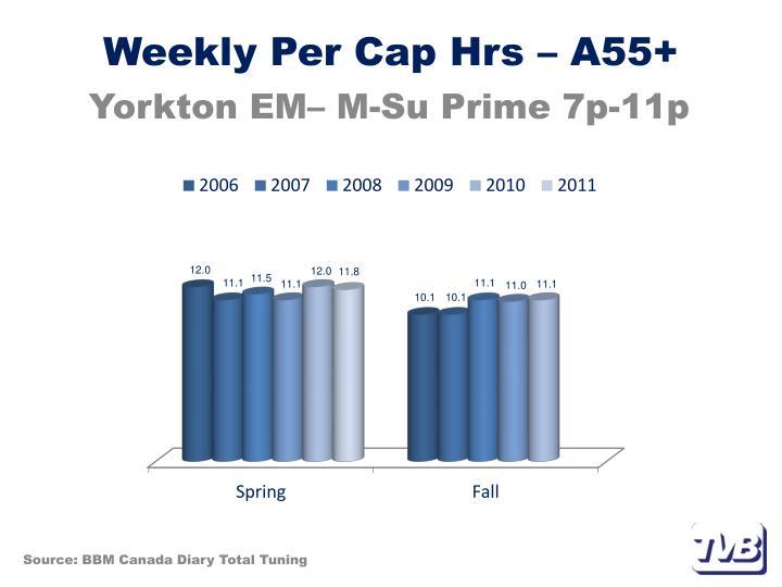 Weekly Per Cap Hrs – A55+