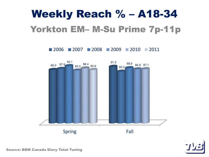 Weekly Reach % – A18-34