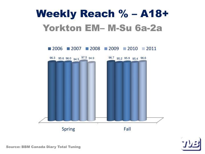 Weekly Reach % – A18+