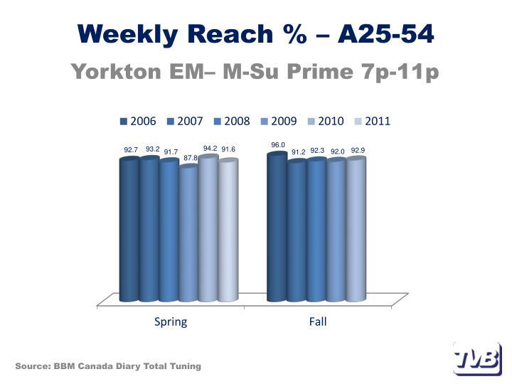 Weekly Reach % – A25-54