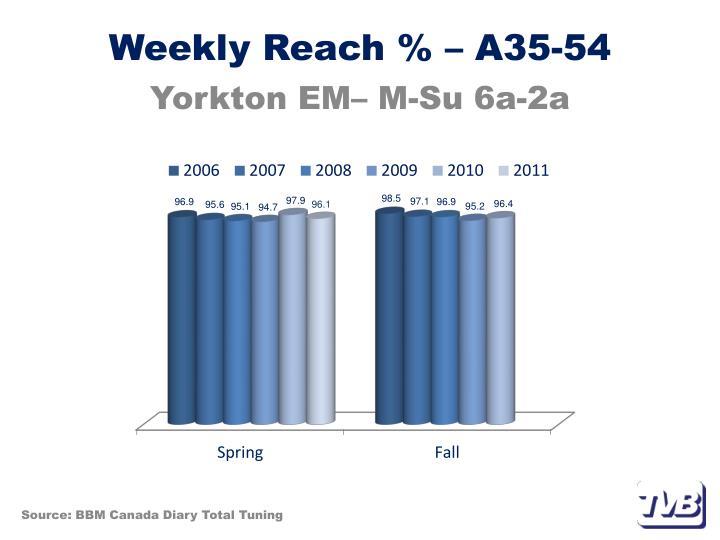 Weekly Reach % – A35-54