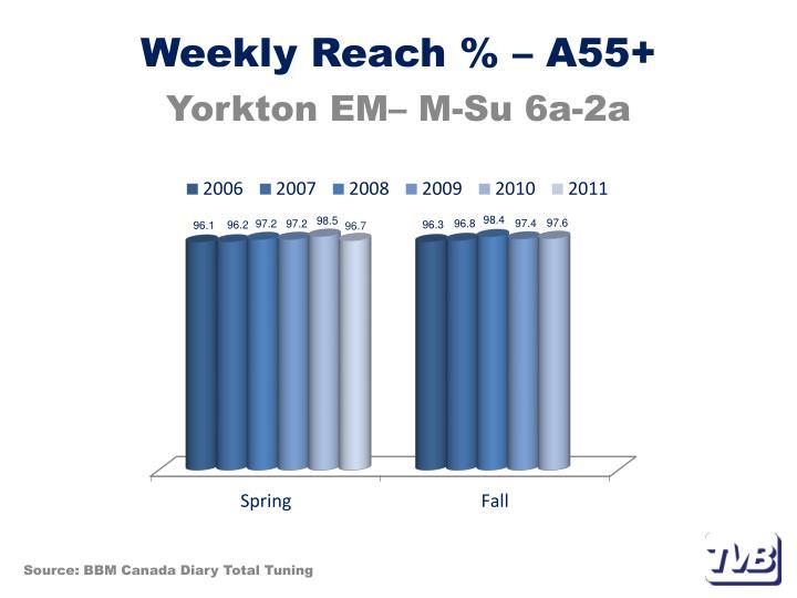 Weekly Reach % – A55+