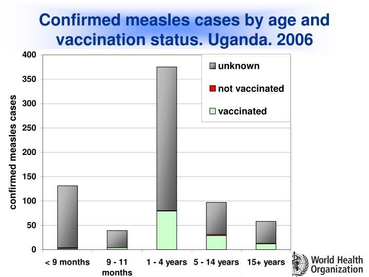 Confirmed measles cases by age and vaccination status. Uganda. 2006
