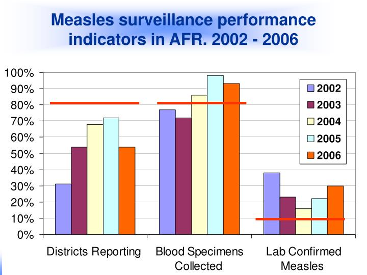 Measles surveillance performance indicators in AFR. 2002 - 2006