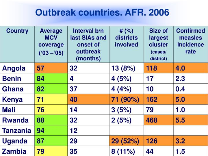 Outbreak countries. AFR. 2006