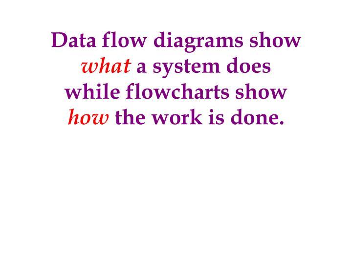 Data flow diagrams show