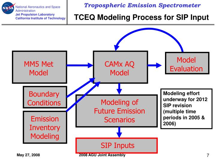 TCEQ Modeling Process for SIP Input