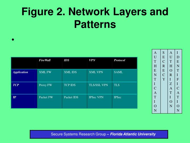 Figure 2. Network Layers and Patterns