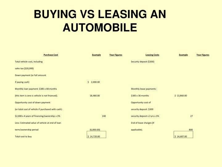 BUYING VS LEASING AN AUTOMOBILE