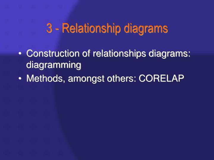 3 - Relationship diagrams