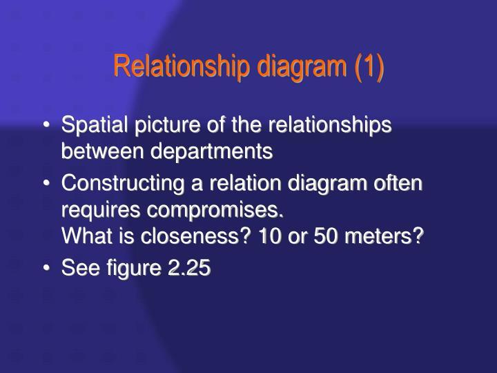 Relationship diagram (1)