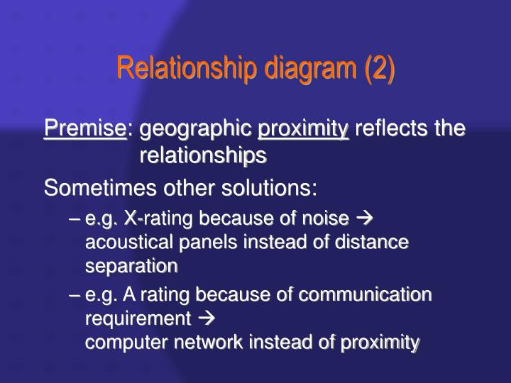 Relationship diagram (2)