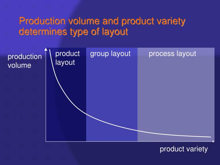 product layout