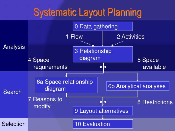 0 Data gathering