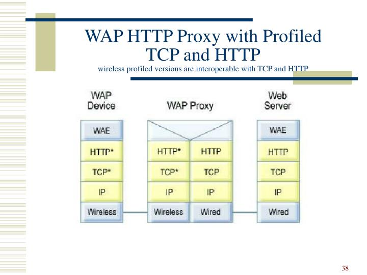 WAP HTTP Proxy with Profiled