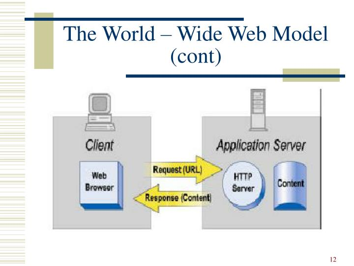 The World – Wide Web Model (cont)