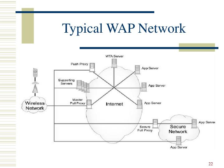 Typical WAP Network