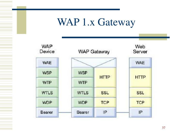 WAP 1.x Gateway