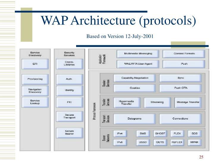 WAP Architecture (protocols)