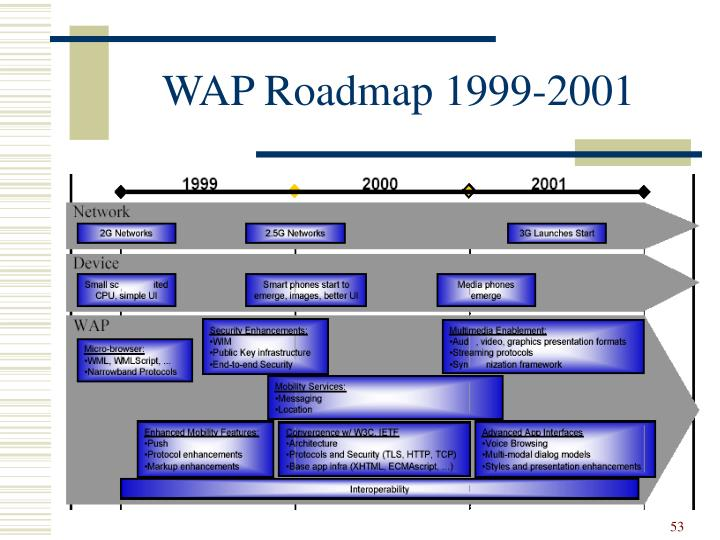 WAP Roadmap 1999-2001
