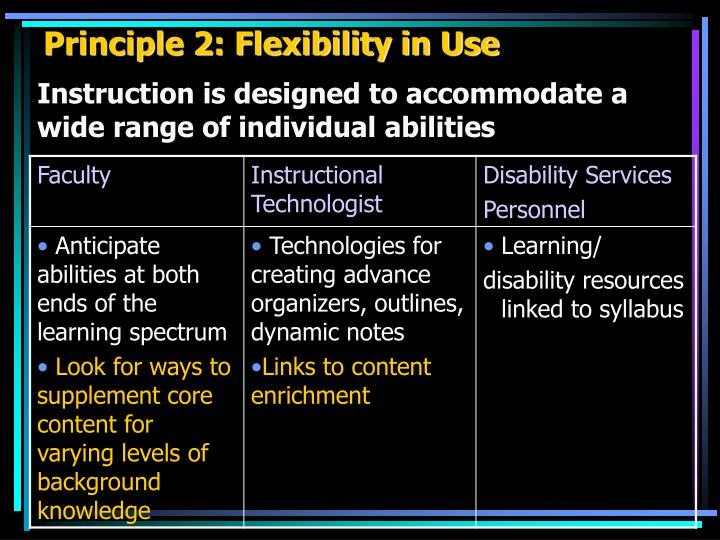 Principle 2: Flexibility in Use