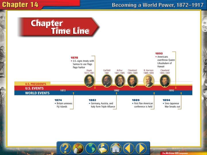 Chapter Timeline