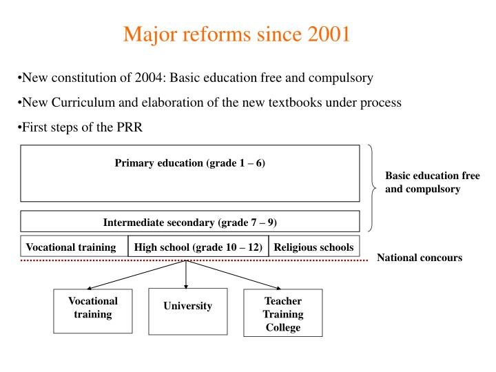 Major reforms since 2001