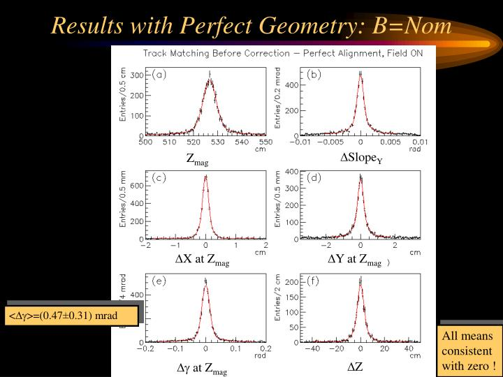 Results with Perfect Geometry: B=Nom