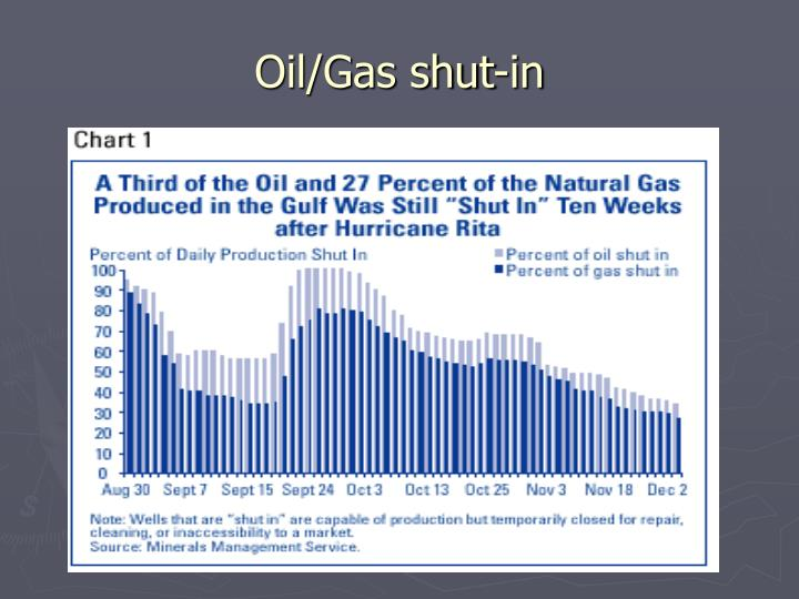 Oil/Gas shut-in