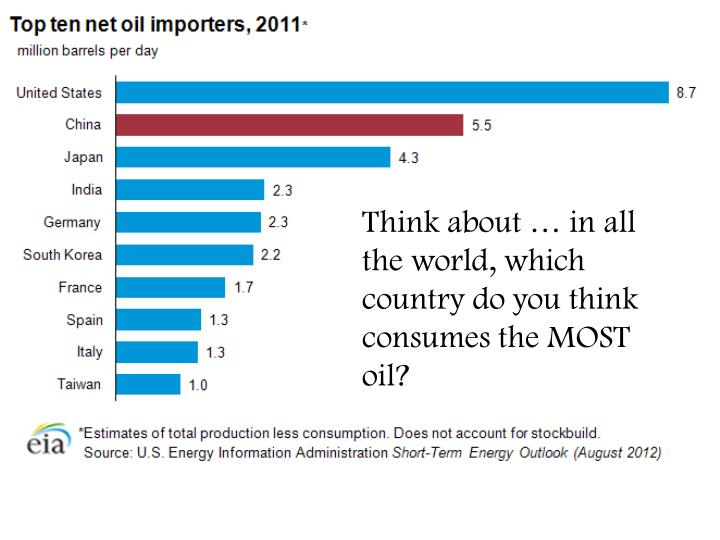 Think about … in all the world, which country do you think consumes the MOST oil?