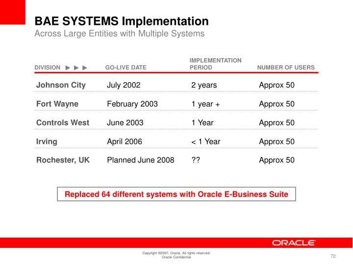 BAE SYSTEMS Implementation