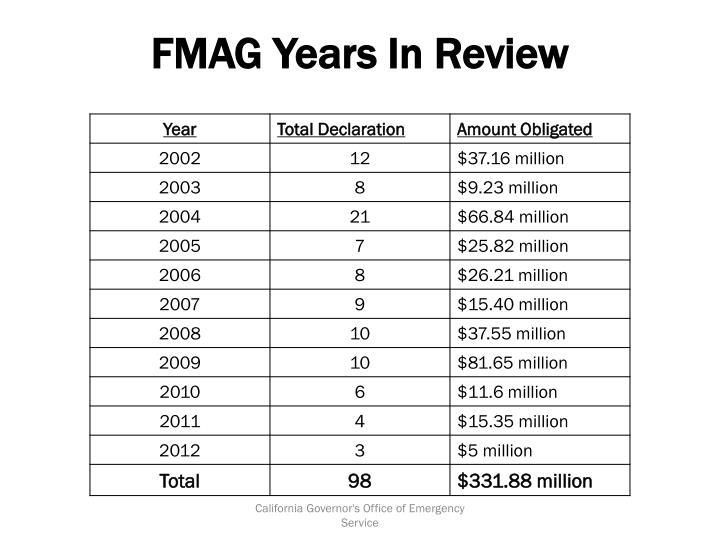 Fmag years in review