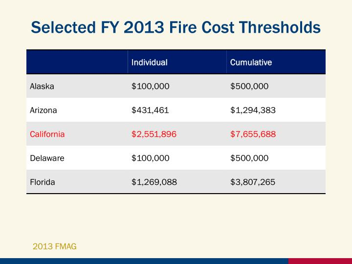 Selected FY 2013 Fire Cost Thresholds